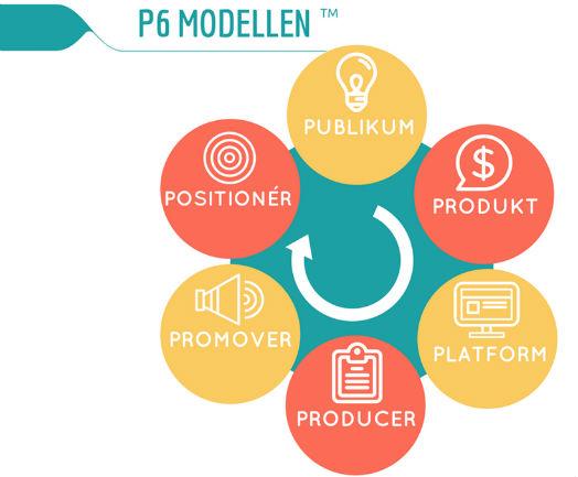 P6 modellen - lave en niche side der tjener penge online